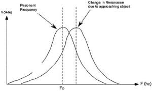 Princip rezonanse između dva tona